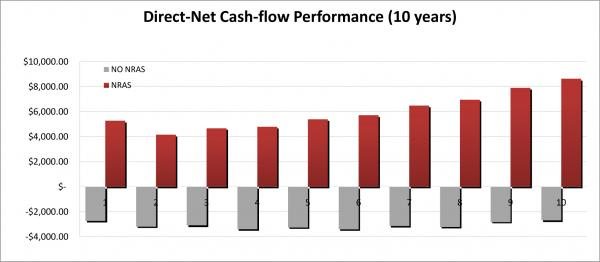 Cash-flow-Tool-Graph